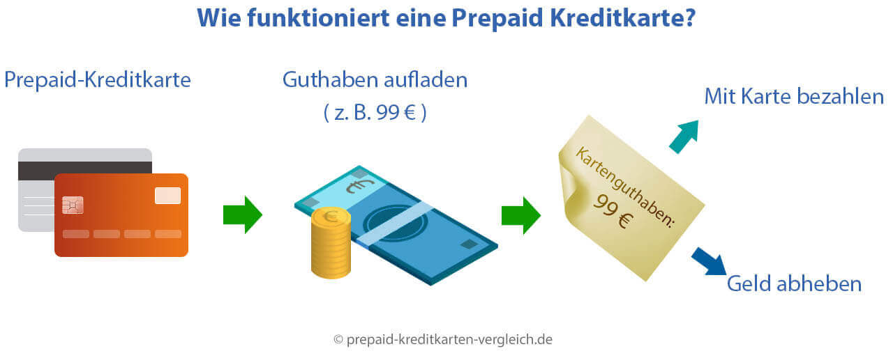 Wie Funktioniert Eine Prepaid Kreditkarte ᐅ Einfach Erklart 2020